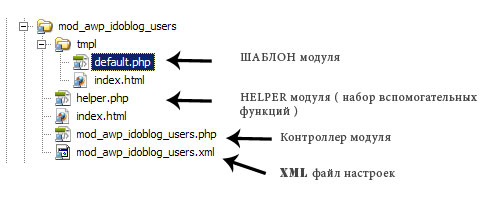 Архитектура файлов модуля Joomla